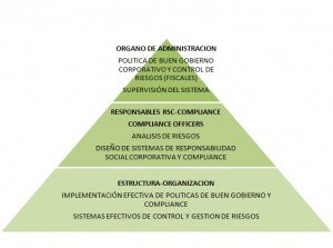 piramide BGC-Compliance
