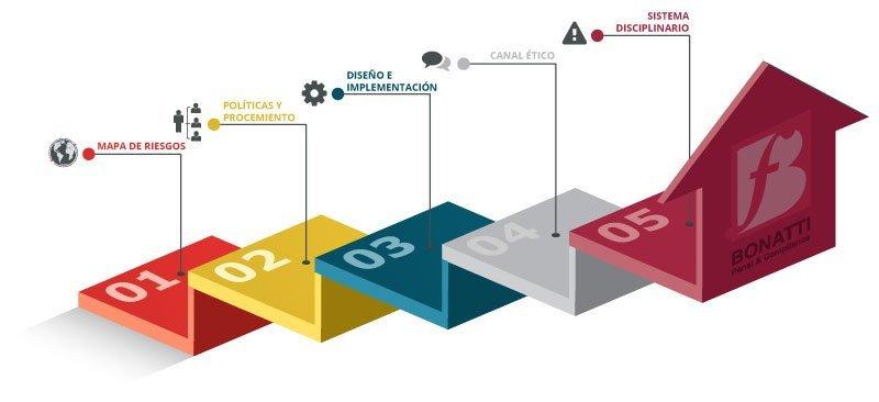 Los 5 pasos para implementar un micro compliance